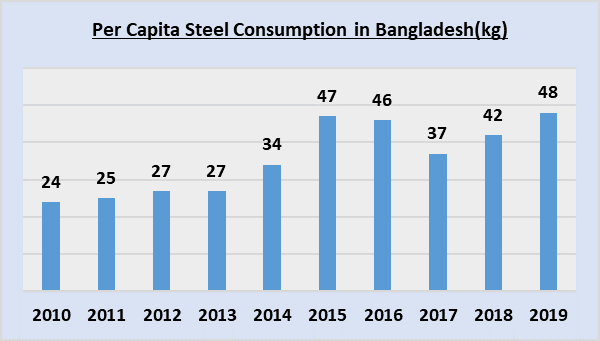 Per Capital Steel Consumption in Bangladesh