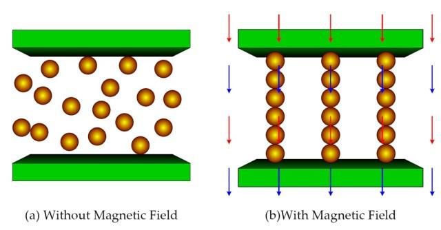 Magnetorheological fluid principle (Source: Intechopen)