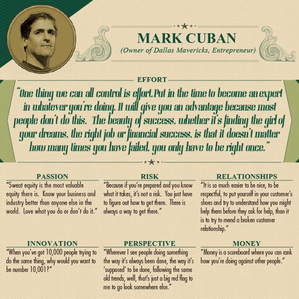 Worlds Wealthiest Advice - Mark Cuban