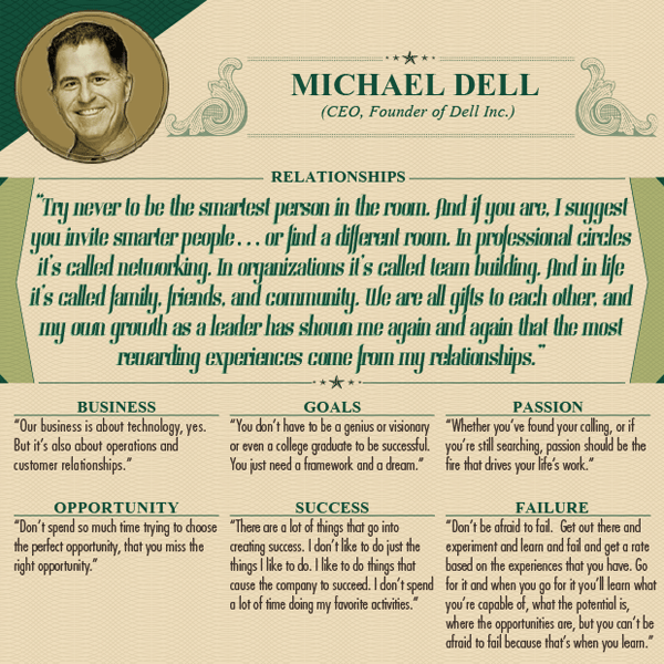 Worlds Wealthiest Advice - Michael Dell