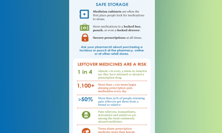 Patient Resources for Safe Medication Storage and Disposal