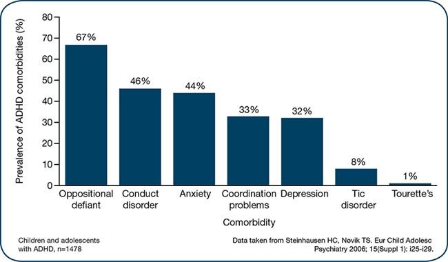 ODD skyldes oftest ubehandlet ADHD
