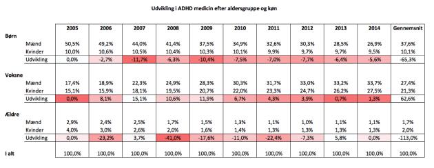 ADHD Meds 10 års udvikling