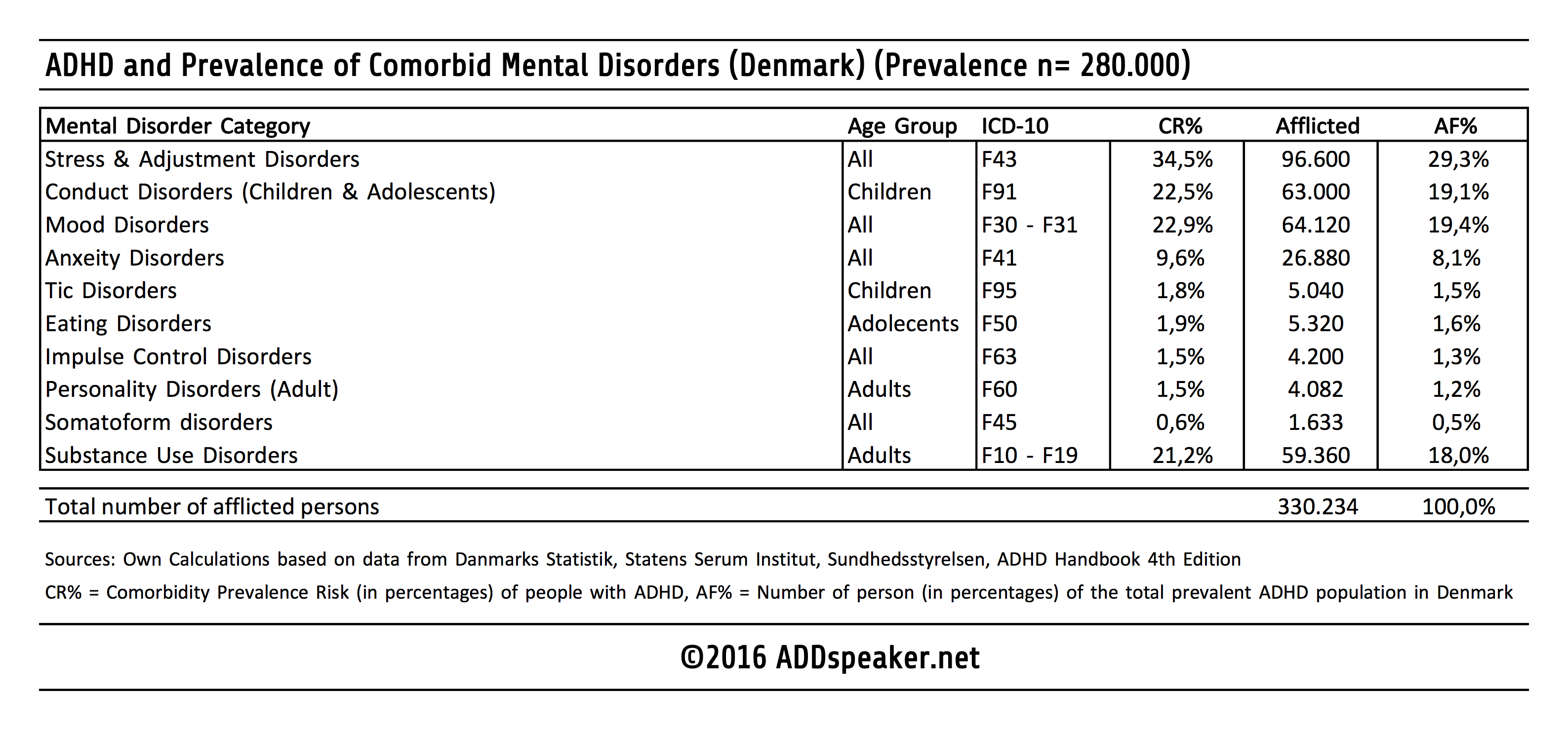In order to analyse the number of people afflicted by ADHD and some form  comorbid mental disorder, I've done some digging, and here is the results: