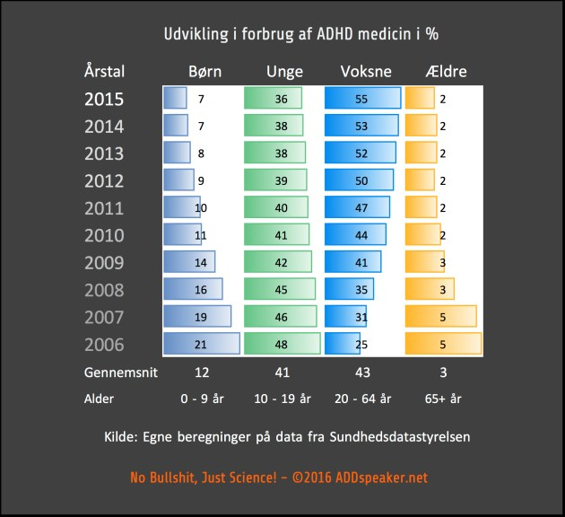 Udvikling i forbrug af ADHD medicin 2016