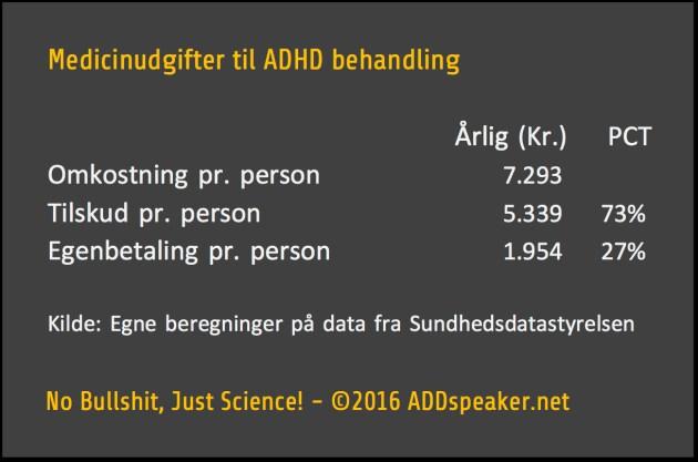 Medicinudgifter til ADHD behandling