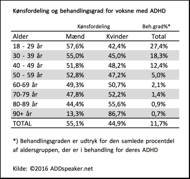 konsfordeling-og-behandlingsgrad-for-voksne-med-adhd