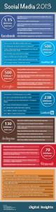 Social Media: The 2013 Neighbourhoods