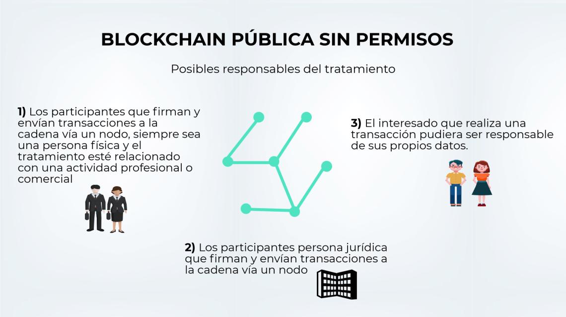 Blockchain pública sin permisos.png