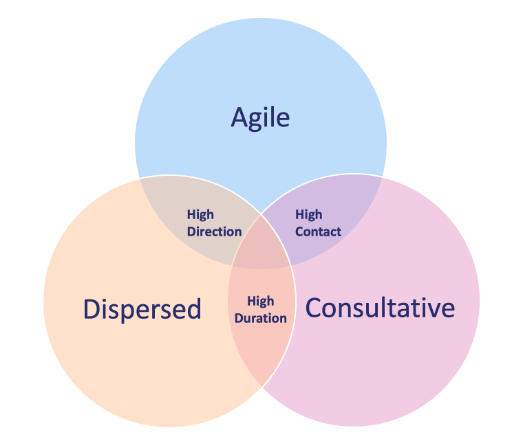 Venn diagram of collaborating virtually
