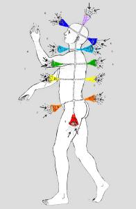 Chakras_diagrama