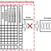 MGPP Multi-Generational Product Plan