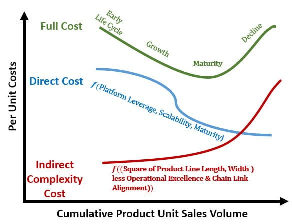Unit Cost Structures and Volume