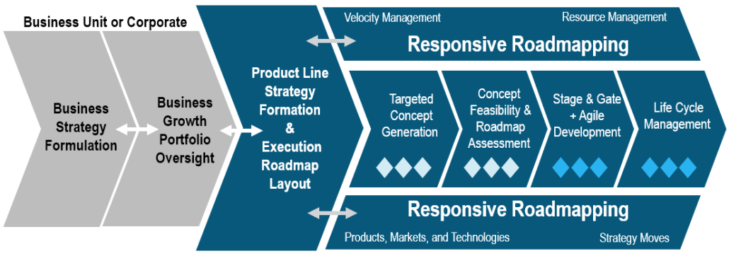 Product Line Velocity Process
