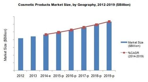 peramalan pasar kosmetik dunia 2012-2019 (milliar dollar) Distributor Kosmetik Murah dari Supplier Tangan Pertama utk Pusat Grosir & Agen