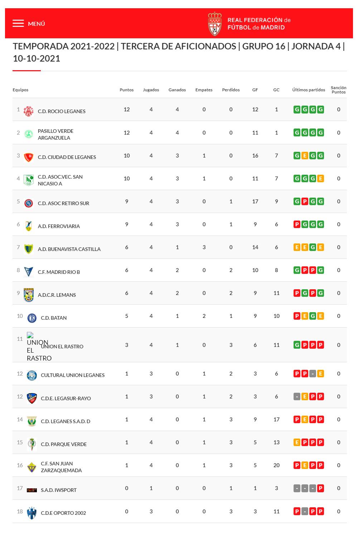 [Tercera regional aficionados 21/22 - Grupo 16] Clasificación jornada 4