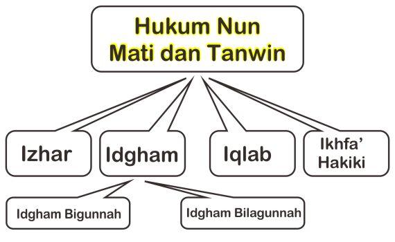 Skema Lengkap Hukum Nun Mati Dan Tanwin