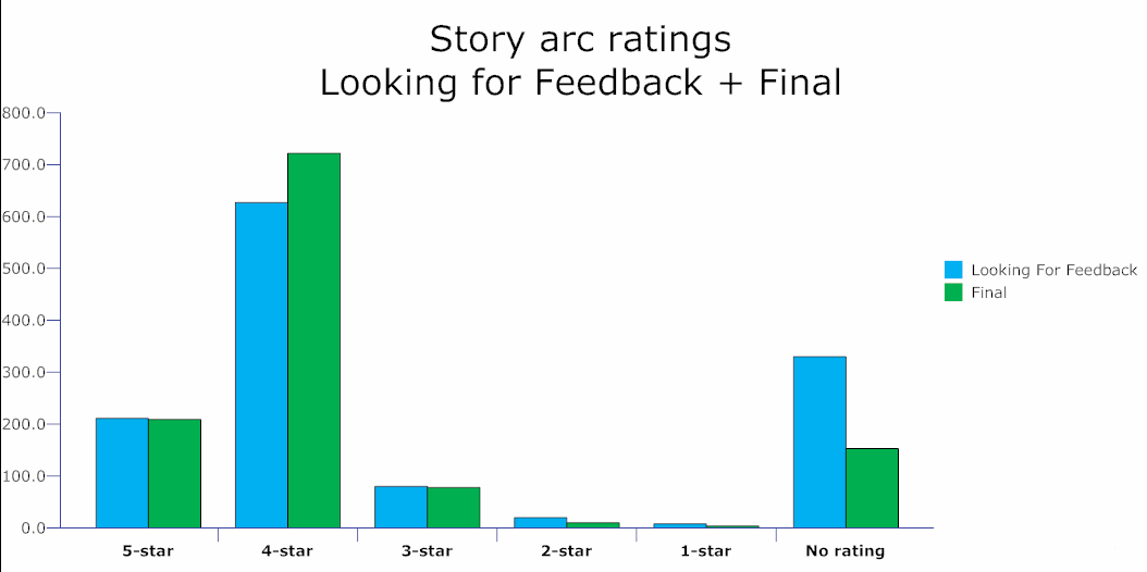 Story arc ratings for Looking For Feedback + Final