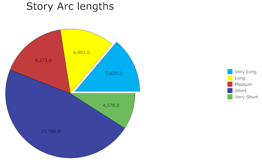 Story Arc lengths