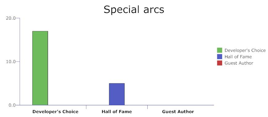 Special arc categories