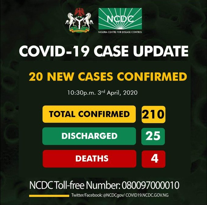 Nigeria Confirms 20 New COVID-19 Infections, Total Cases Rise To 210