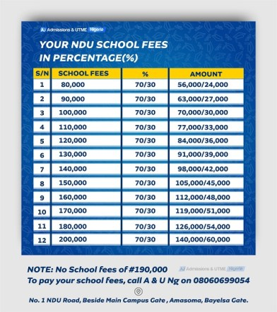 NDU School fees and charges in percentages