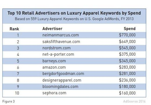 top-luxury-retailers-brands-ppc-3