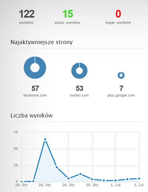 Interakcje w social media według Brand24