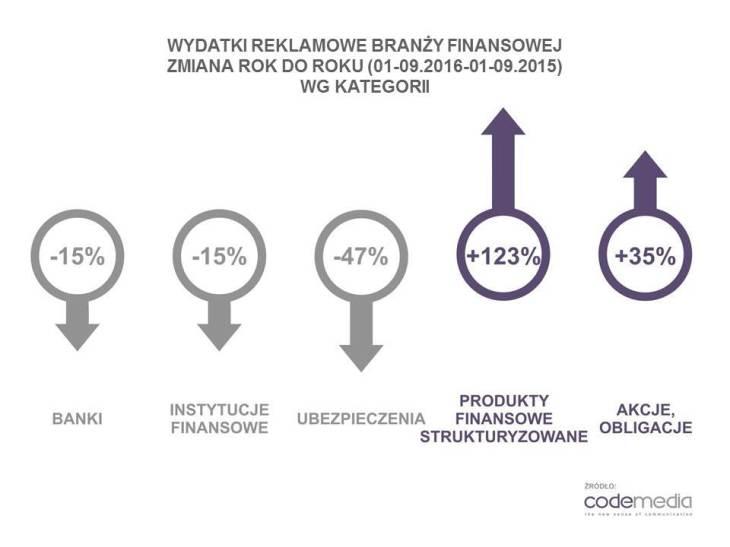 Codemedia_finanse_wydatki_reklamowe_kategorie_zmiana_rok_do_roku