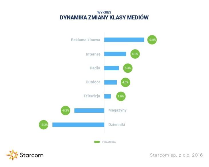 Wykres 4 Starcom rynek reklamy Q3