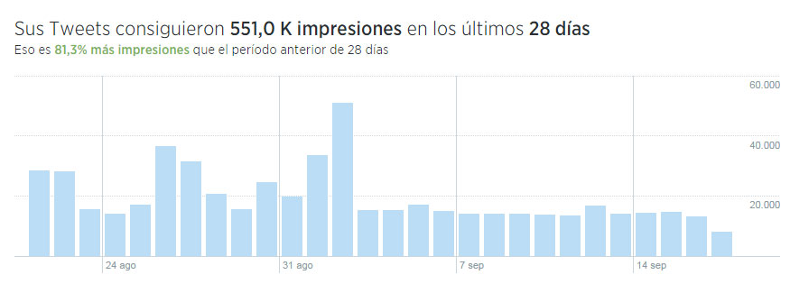 Impresiones-tweets-Twitter-Analytics