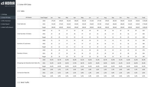 KPI Dashboard Template for e-Commerce - Data