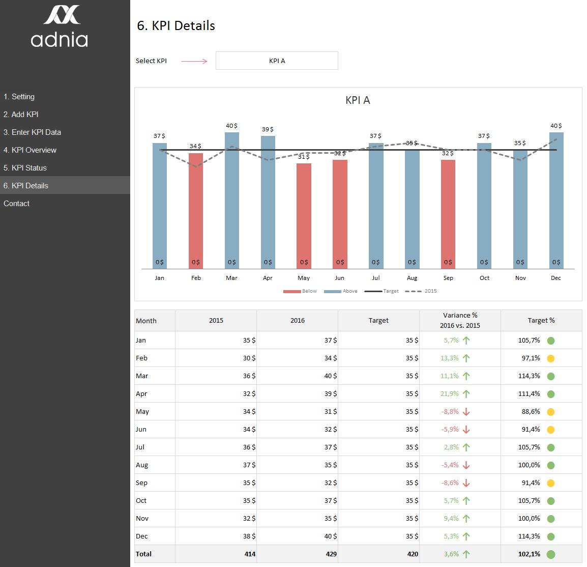 KPI Template Excel Buy KPI Management Templates Adnia Solutions