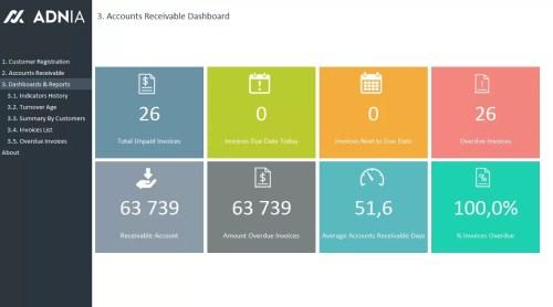 Accounts Receivable Dashboard Template - Dashboard V1.03