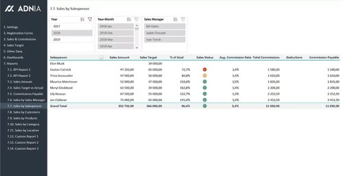 19 - Sales KPI and Commission Tracker Template - Sales by Salesperson Report