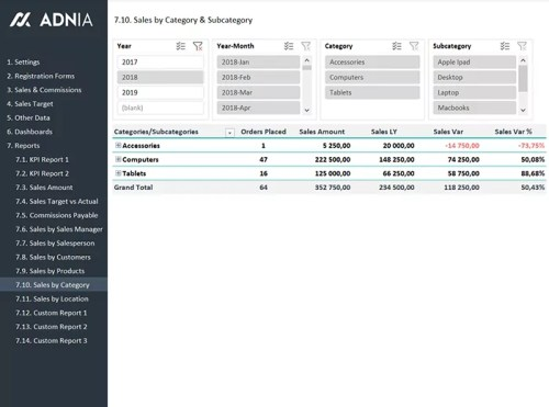 22 - Sales KPI and Commission Tracker Template - Sales by Category Report