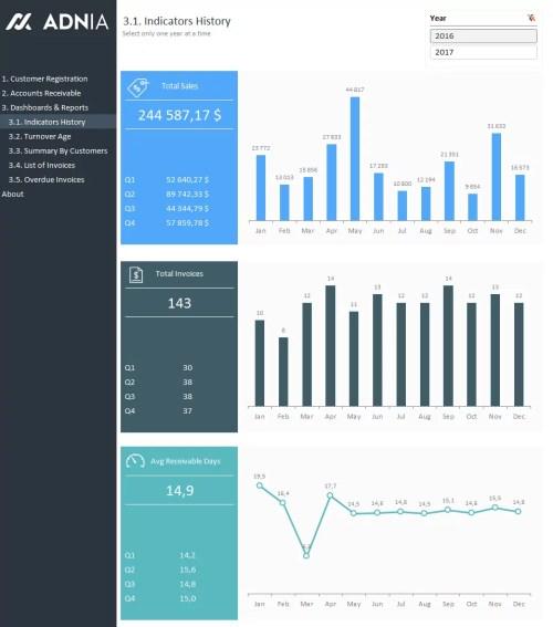 Accounts Receivable Dashboard Template - Indicators History