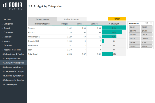Complete Business Finance Management Template - Budget Income Category