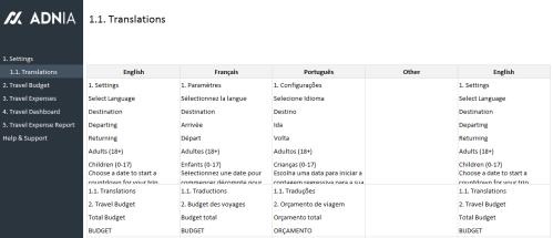 Travel Budget Planning Template - Translations