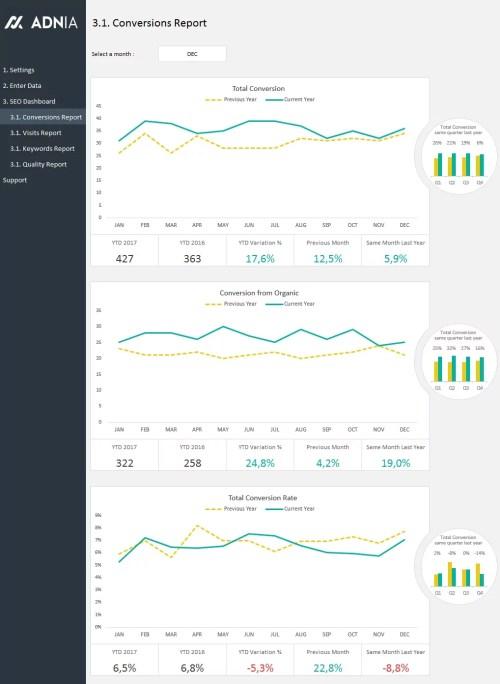 SEO Metrics Dashboard Template - Report Exemple
