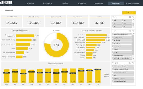 HR Budget 2.0 - Dashboard
