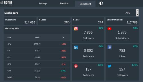 Social Media Dashboard Template - Dark Dashboard