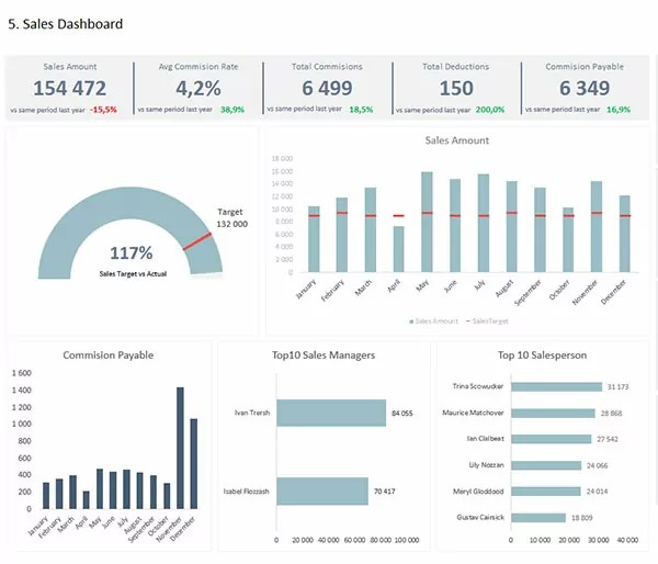 Sales-Tracker-KPI-Dashboard