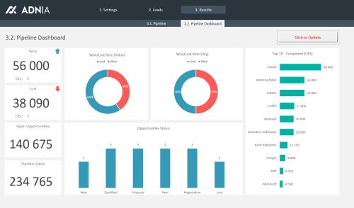 Sales Pipeline Template Excel - Sales Pipeline Dashboard