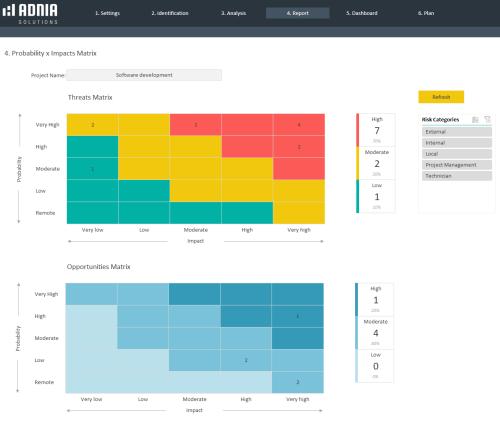 Risk Assessment Template - Probability Impacts Matrix