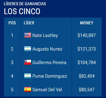 TOP 5 del PGA TOur Latinoamérica