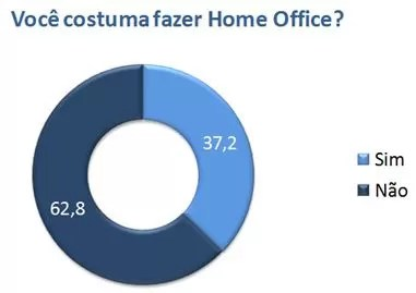 Pesquisa Catho - Adoro Home Office