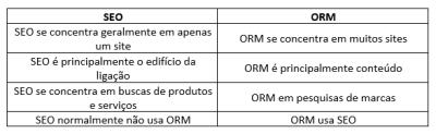 Tabela com informações de SEO e ORM