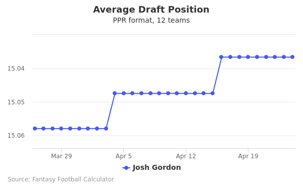 Josh Gordon Average Draft Position