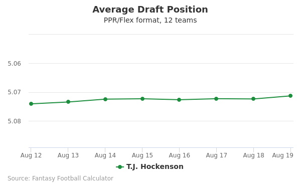 T.J. Hockenson Average Draft Position